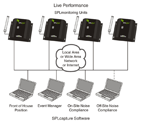 SPLnet Live Event Architecture